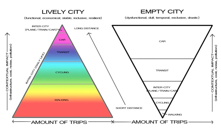 Dynamics of Lively Cities vs. Dysfunctional Cities